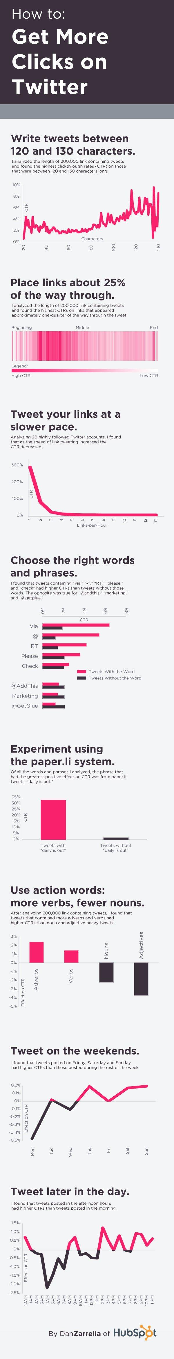 ¿Cómo conseguir más clicks en Twitter? - Infografia