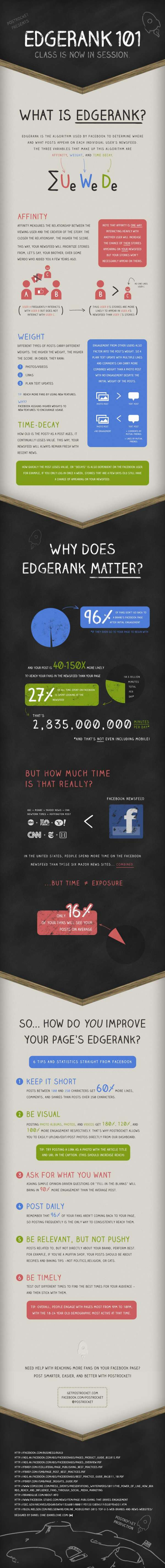 Infografía Edgerank Facebook